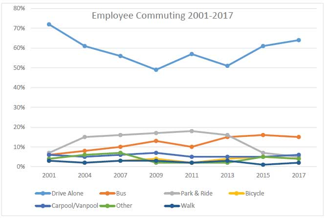 Employee Commuting 2001-2017