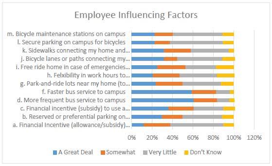 Employee Influencing Factors