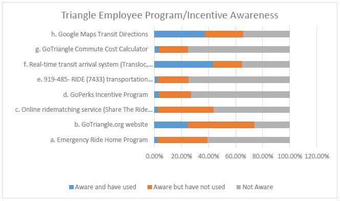 Triangle Employee Program/Incentive Awareness