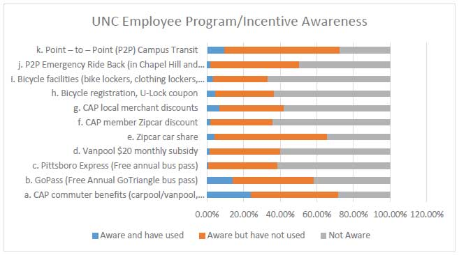 c9e5b44061a These results remain unchanged from the 2015 Survey. UNC Employee Program  Incentive Awareness