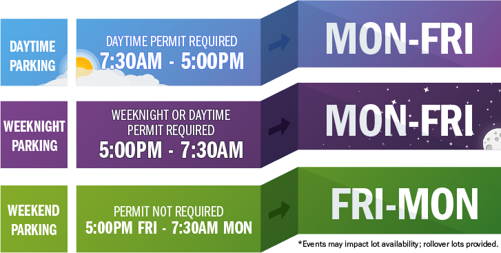 Infographic visually depicting the time and days weeknight parking will be in effect.