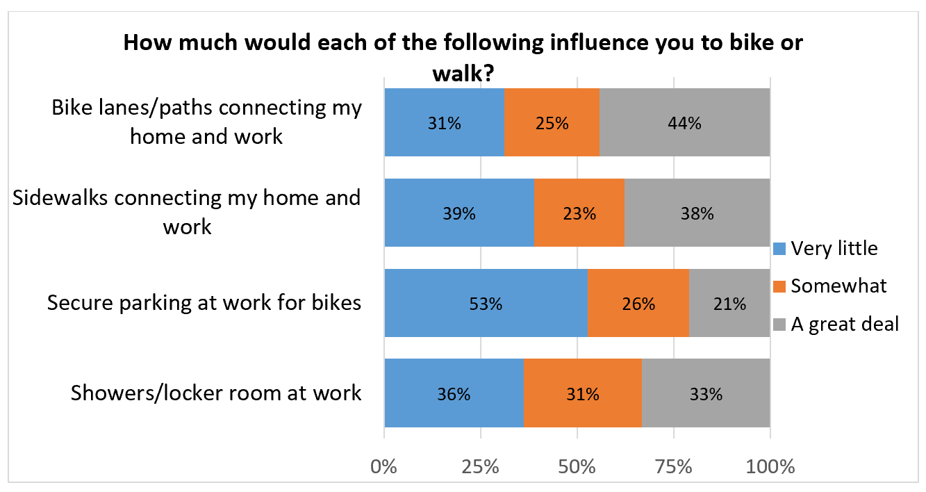Bike and Walk Mode Influence