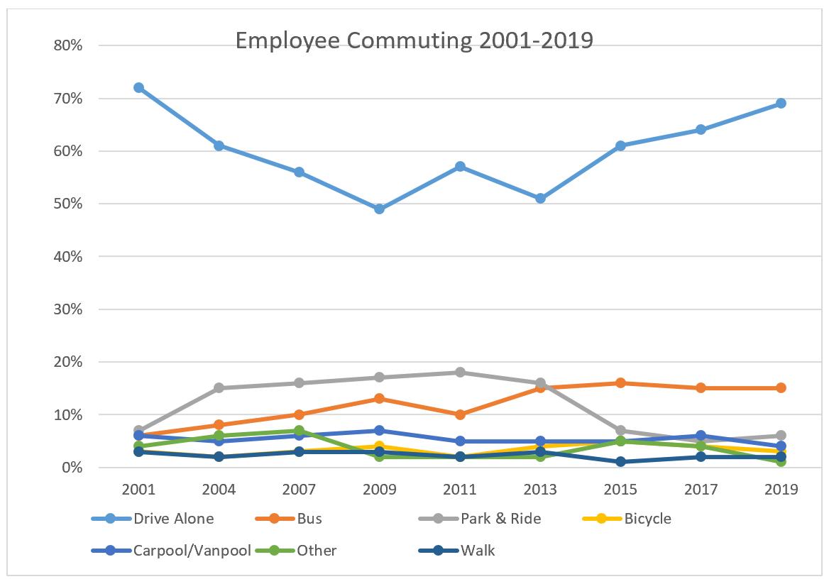 Employee Commuting 2001-2019