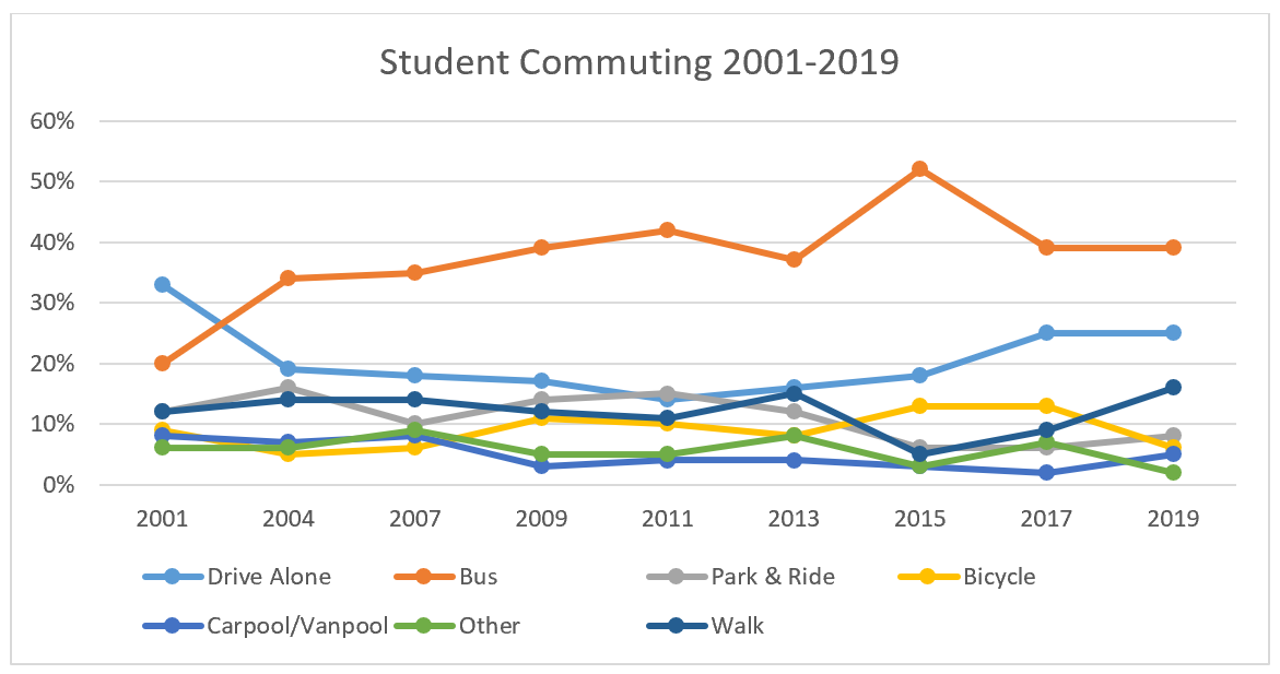 Student Commuting 2001-2017